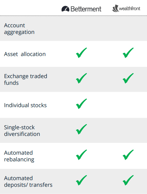betterment-vs-wealthfront