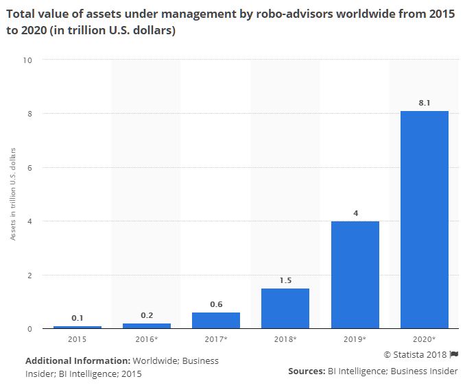 robo-advisors-worldwide-statistics-market-size-forecast