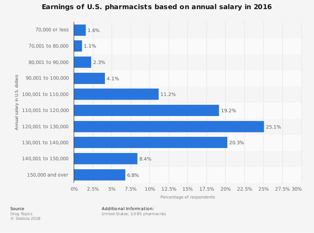 Pharamacist Statistics on Annual Salary
