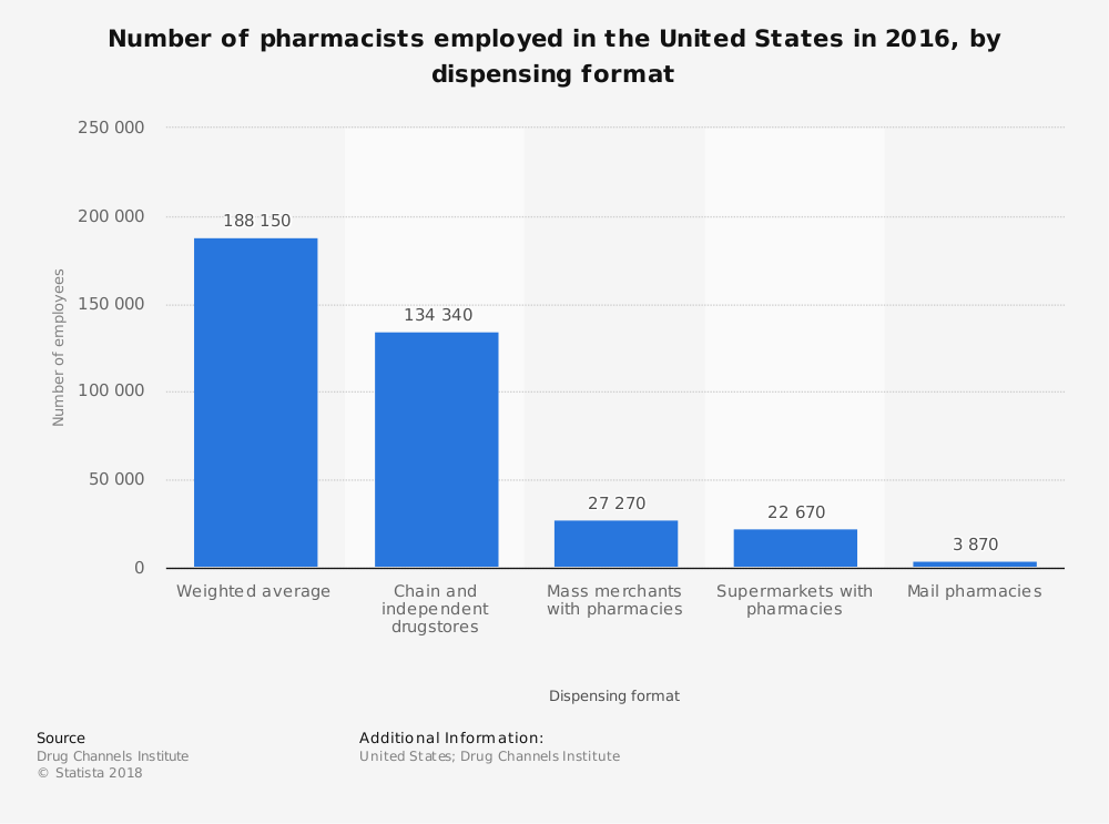 United States Pharmacist Employment Statistics