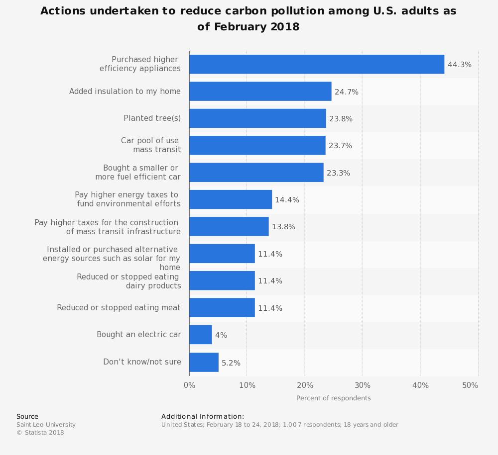 Carbon Tax Statistics