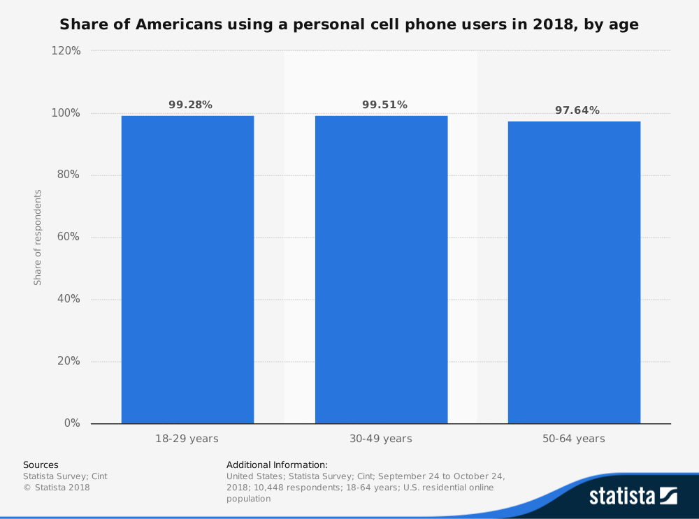 Cell Phone User Statistics in the United States