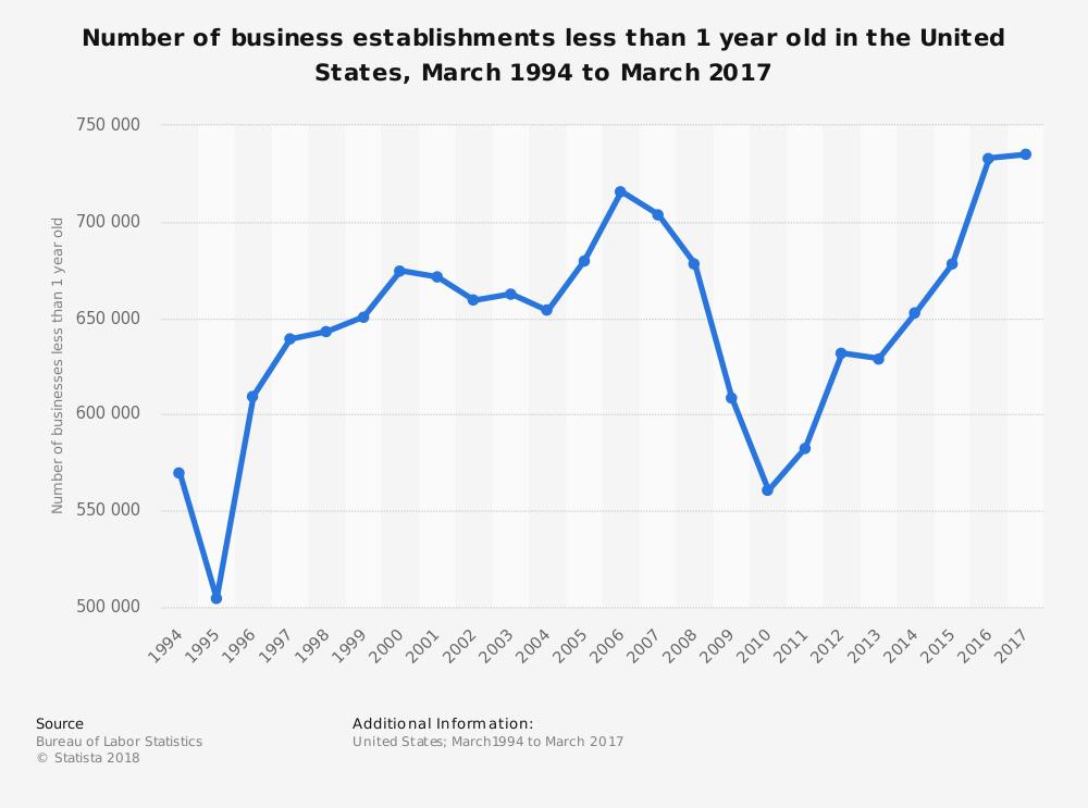 Entrepreneurship Statistics in the United States