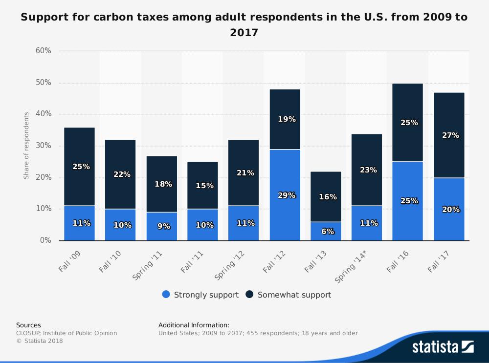 United States Carbon Tax Statistics
