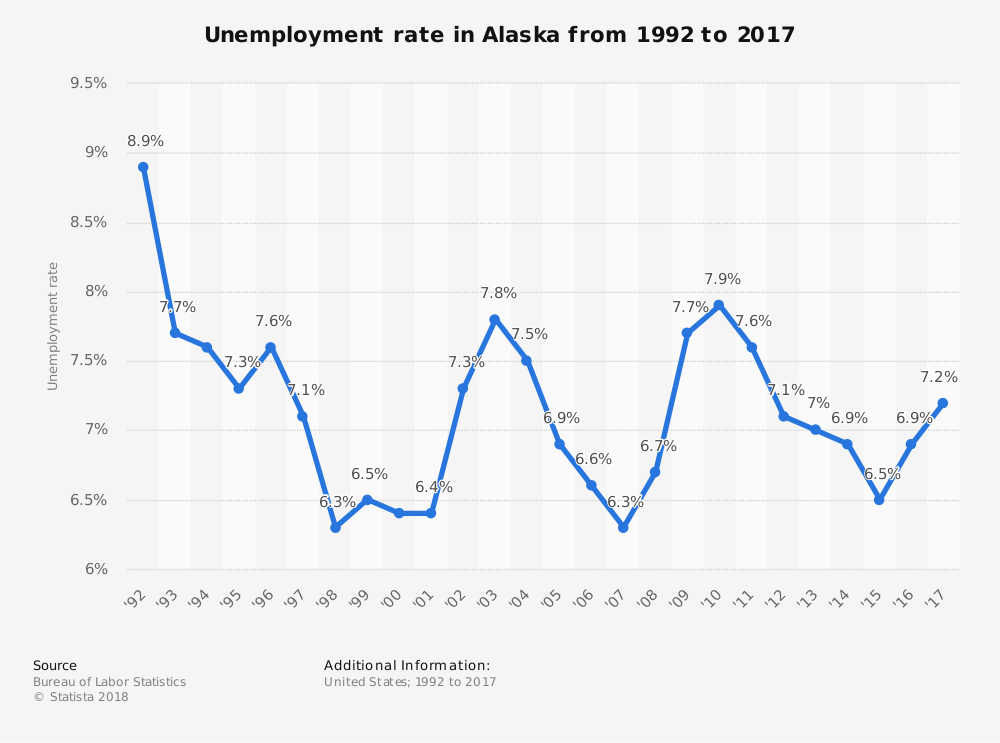 Alaska Statistics for Unemployment Rate