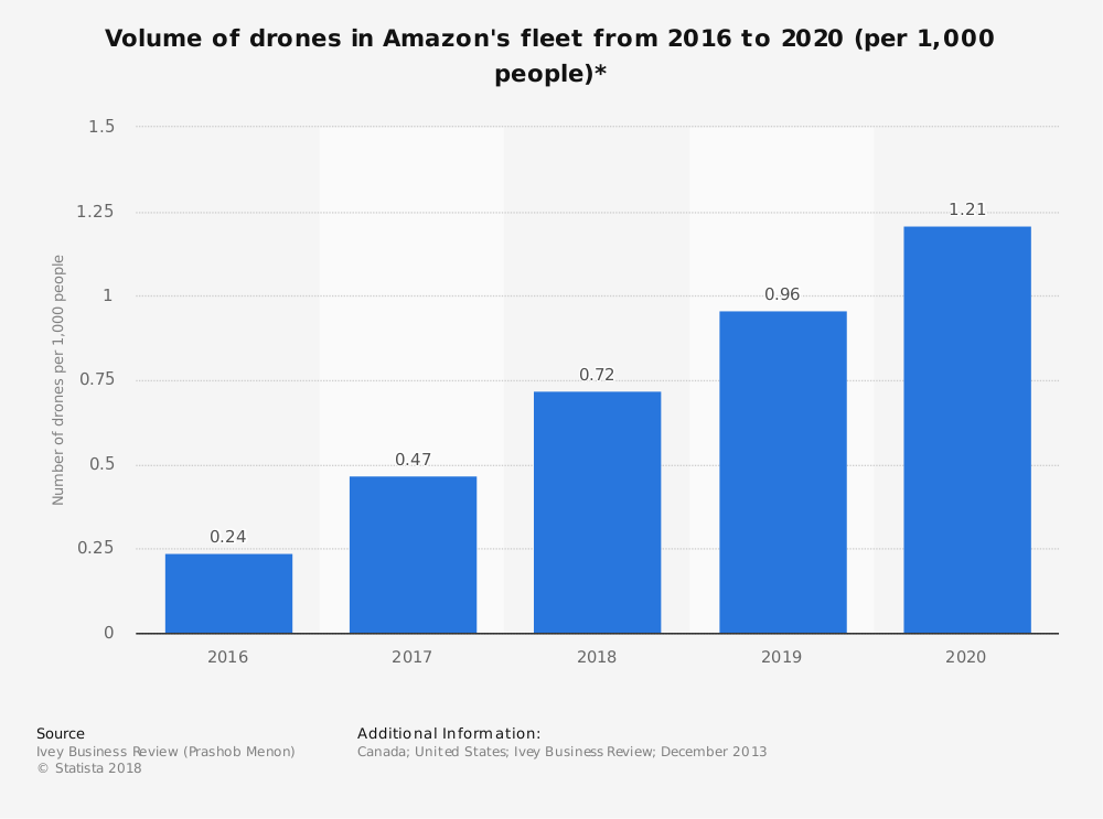 Deliver Drones Statistics Amazon Delivery Drone Fleet