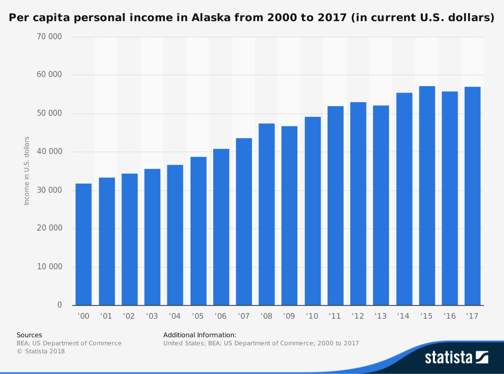 Living in Alaska Statistics Average Personal Income