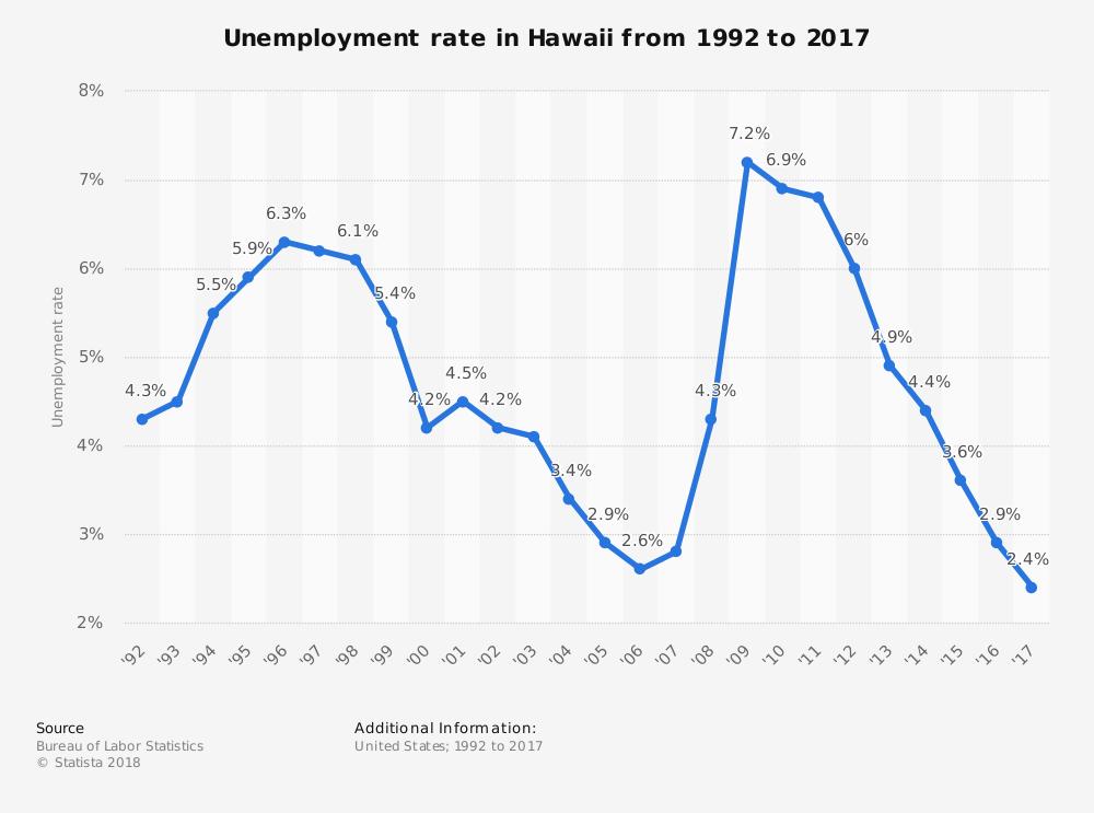 Living in Hawaii Statistics