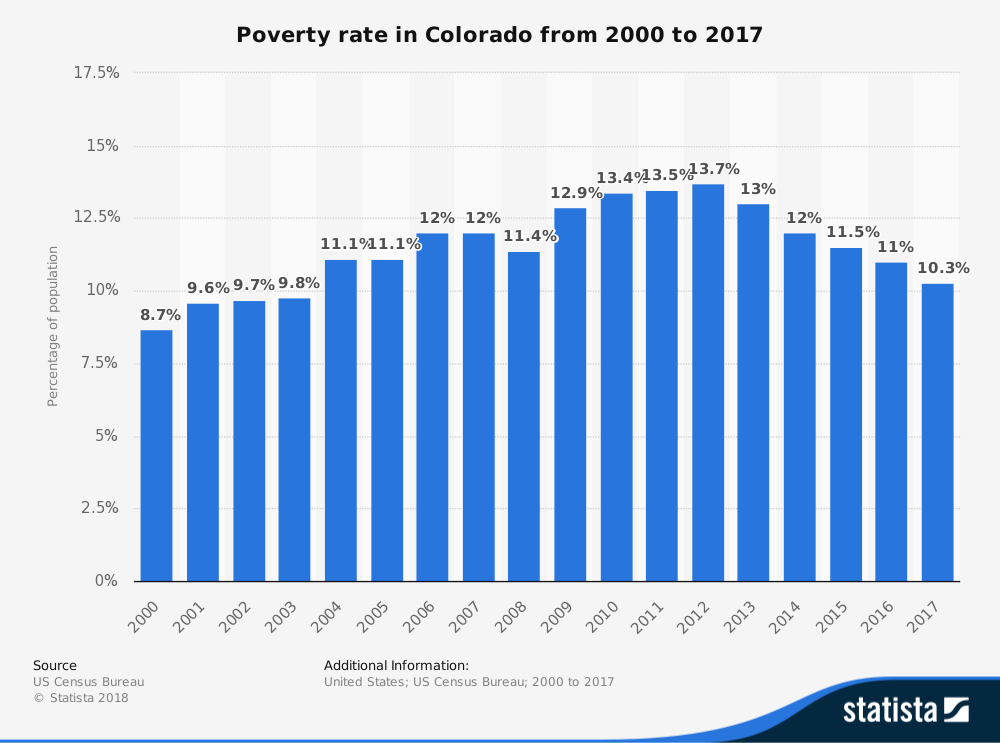 Poverty Rate in Colorado Statistics