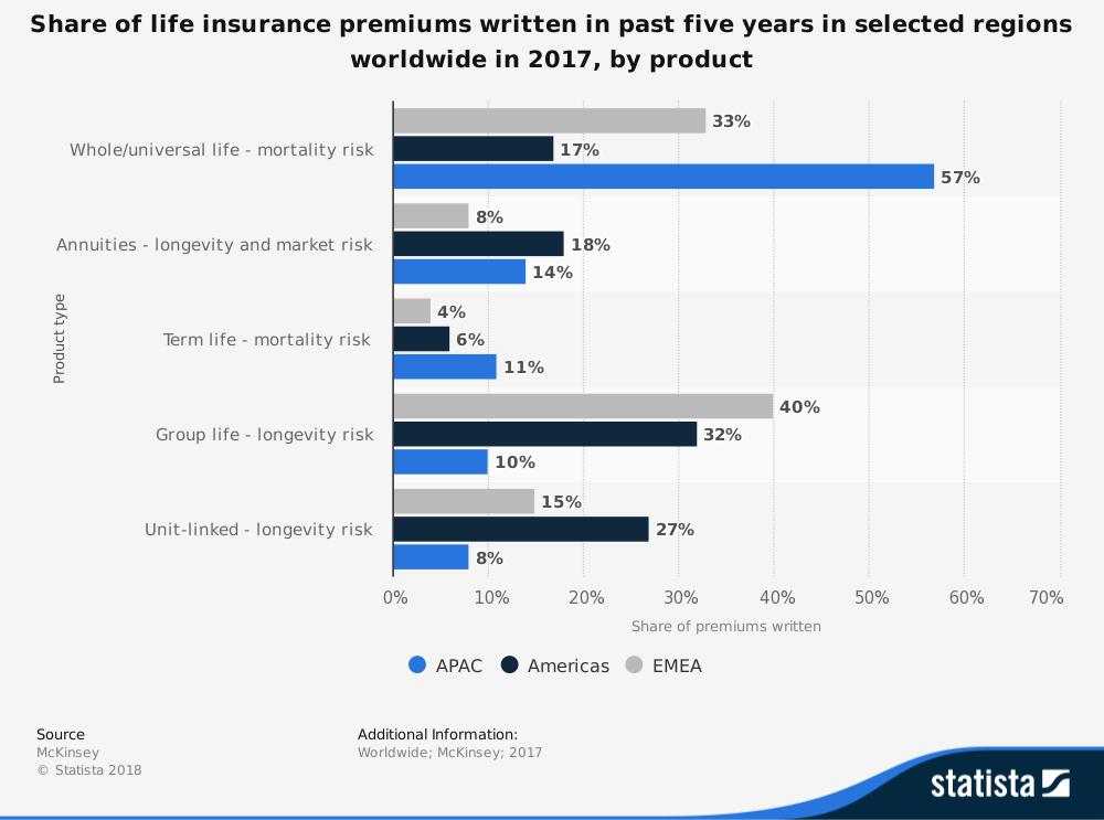 Whole Life Insurance Statistics