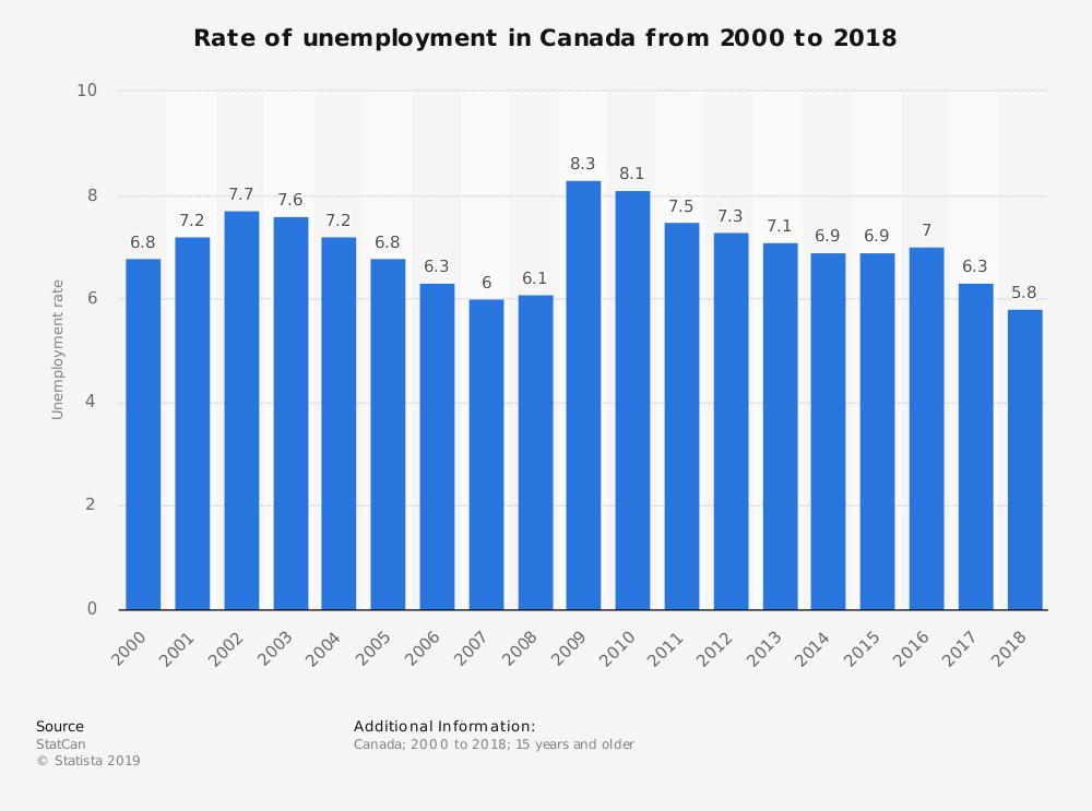Canada Statistics on Unemployment