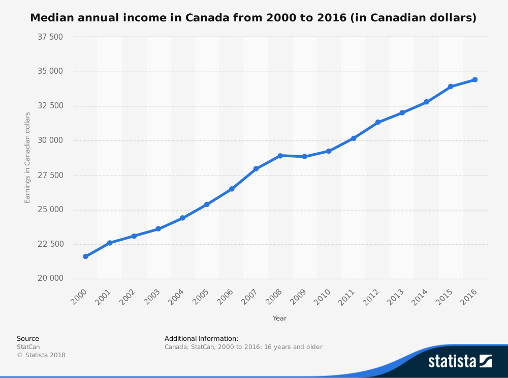 Living in Canada Statistics on Median Income