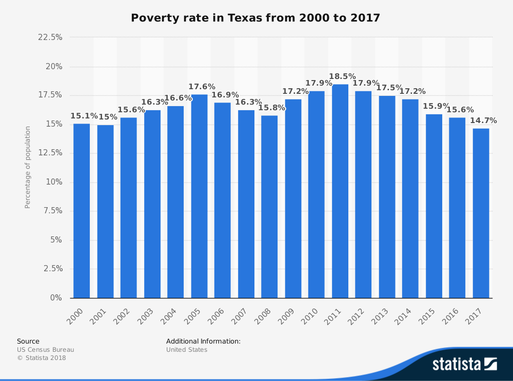 Living in Texas Statistics on Poverty Rate