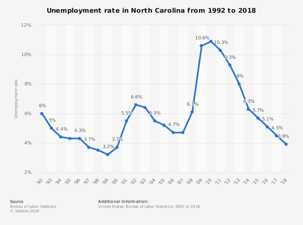 North Carolina Unemployment Statistics