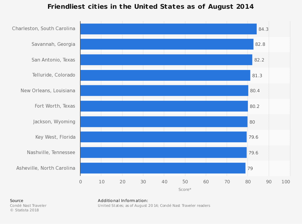 Asheville, NC Statistics on Friendliest Cities