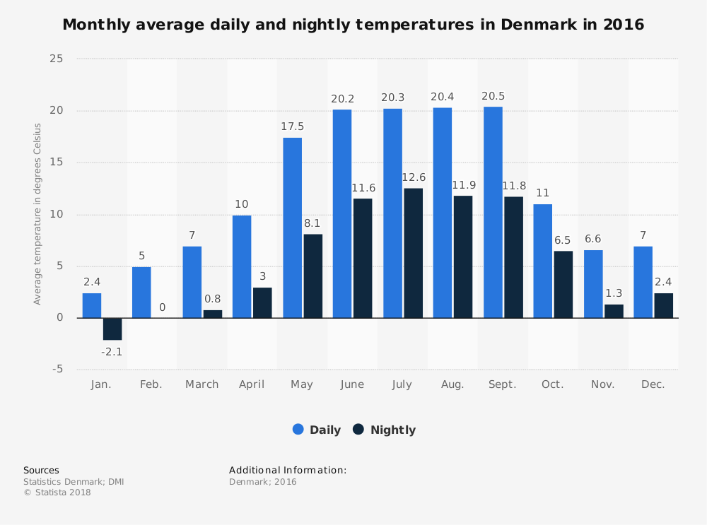 Average Monthly Temperature of Denmark