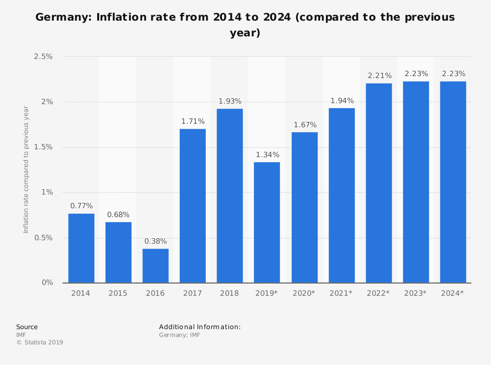 Germany Inflation Rate Statistics