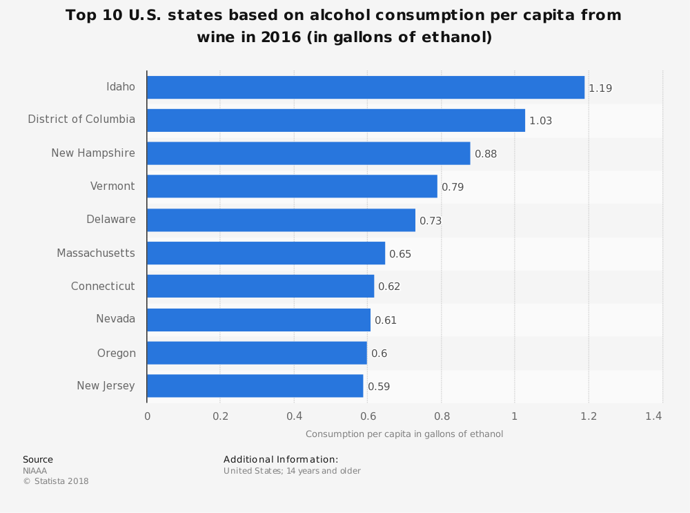 Highest Per Capita Wine Drinking States