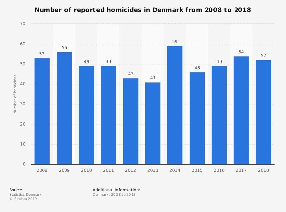 Number of Homicides in Denmark